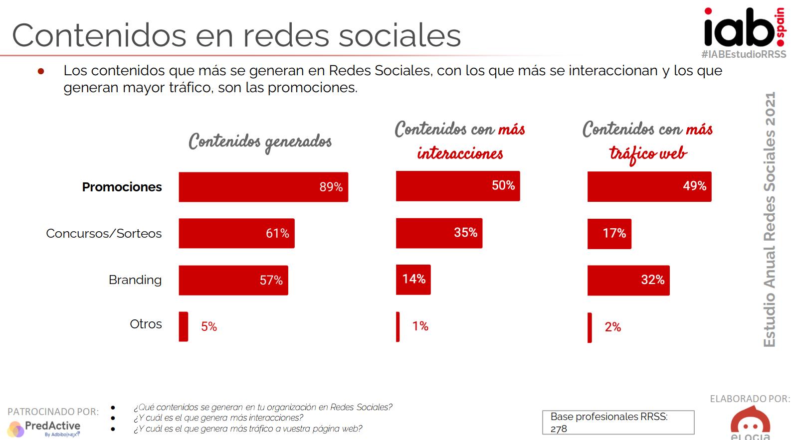 Empresas: uso de las redes sociales en España en 2021
