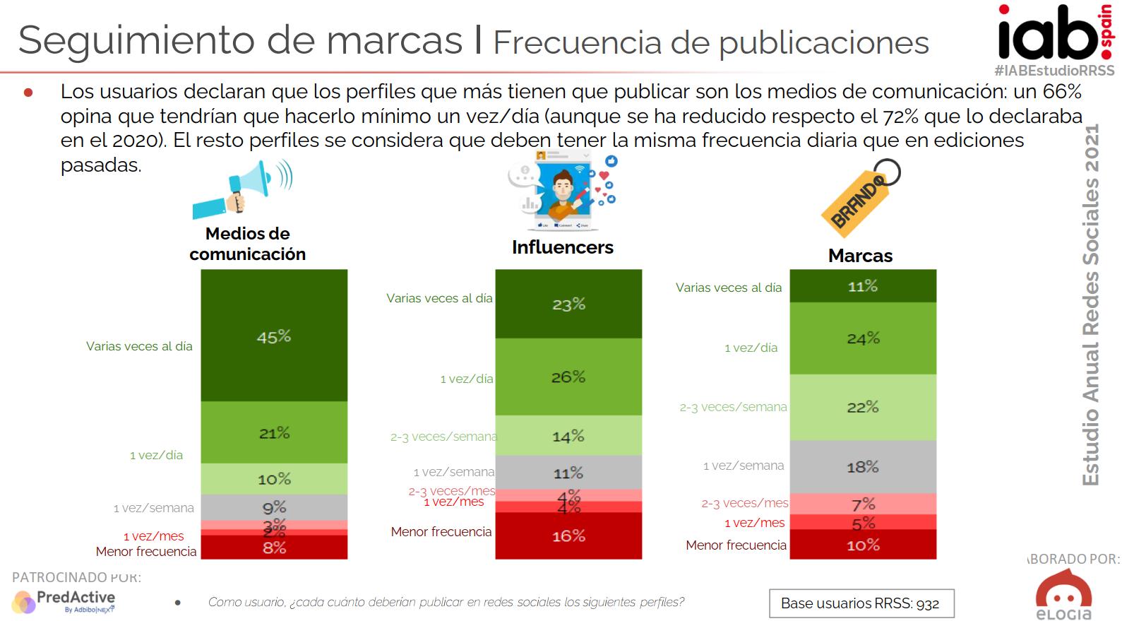 Resumen Estudio sobre el uso de las redes sociales en España en 2021